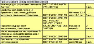 Перечень средств Состав аптечки для оказания первой помощи работникам согласно приказу 169н - 3