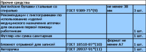 Перечень средств Состав аптечки для оказания первой помощи работникам согласно приказу 169н - 4